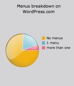 Использование меню на сайте Wp.com