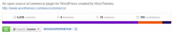 Github-WooCommerce