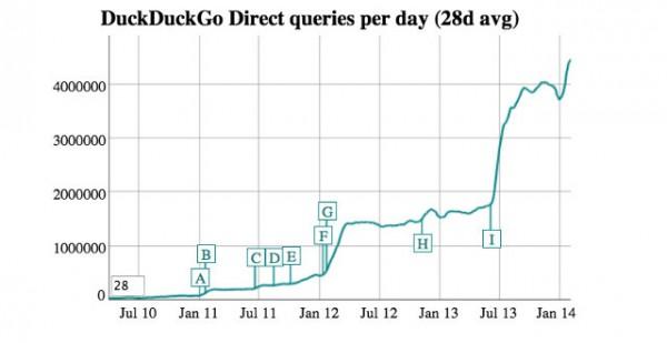 duck-duck-go-chart