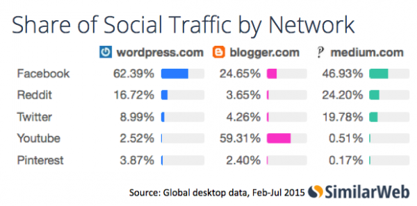 Share-of-Social-Traffic