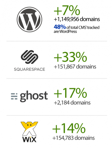 builtwith-cms-marketshare-june-2015-report