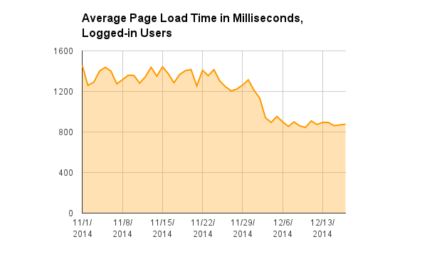 HHVM-average-page-load-time