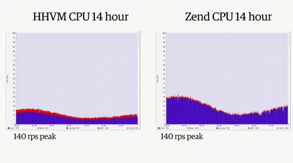 hhvm-and-php-cpu-usage