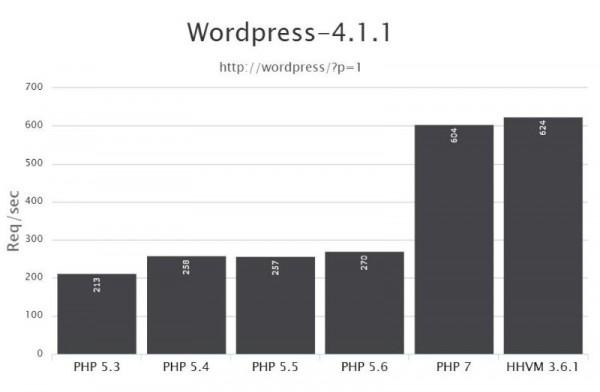hhvm-php7-benchmark