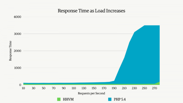 hhvm-response-time-load-increase